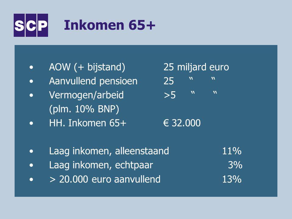 Inkomen 65+ AOW (+ bijstand) 25 miljard euro