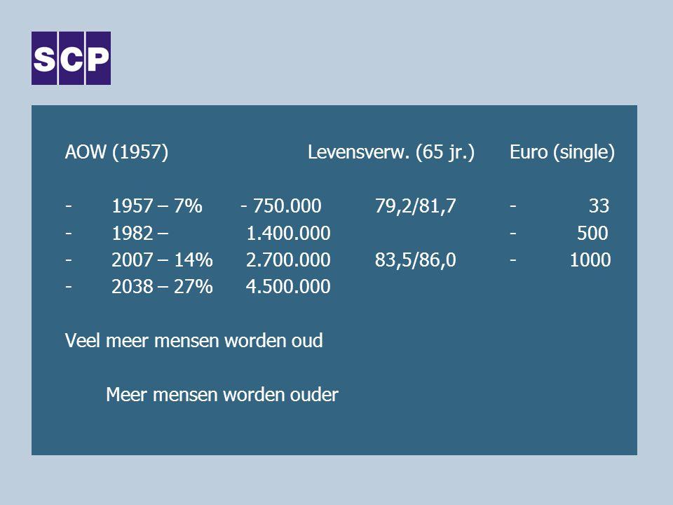 AOW (1957) Levensverw. (65 jr.) Euro (single)