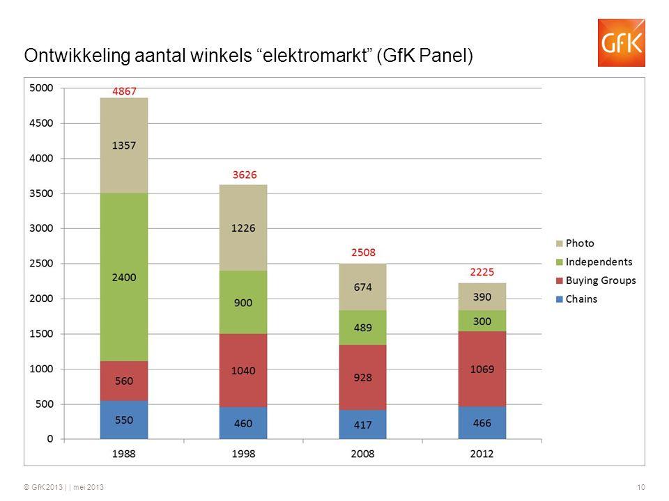 Ontwikkeling aantal winkels elektromarkt (GfK Panel)