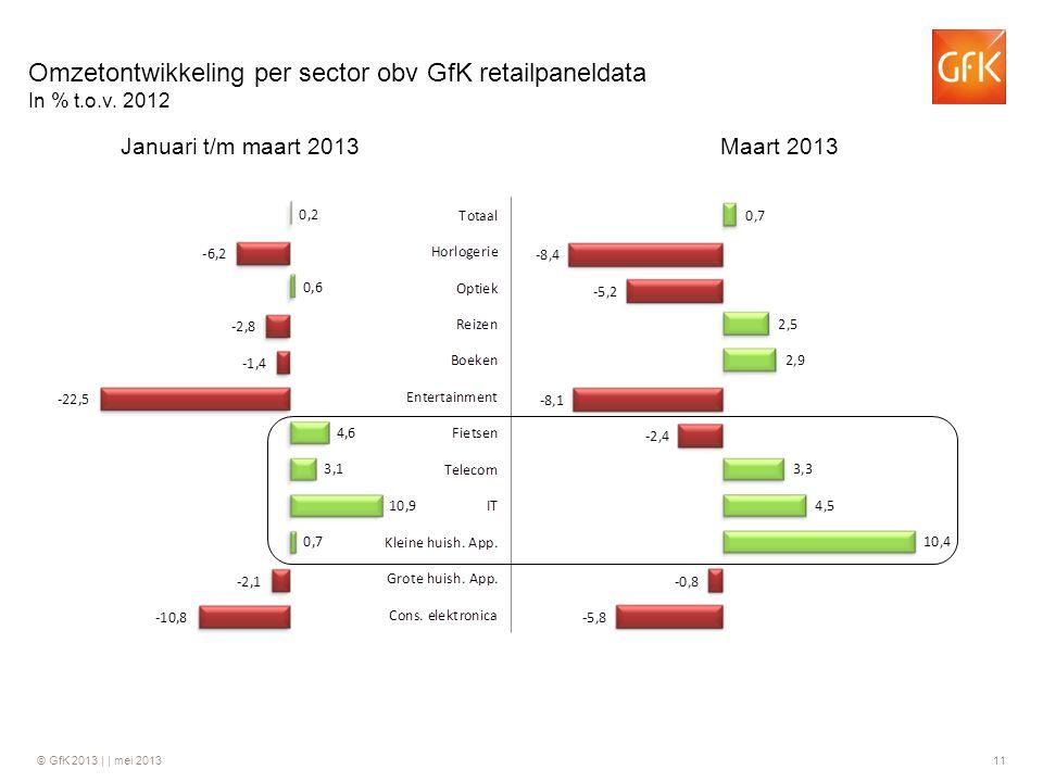 Omzetontwikkeling per sector obv GfK retailpaneldata