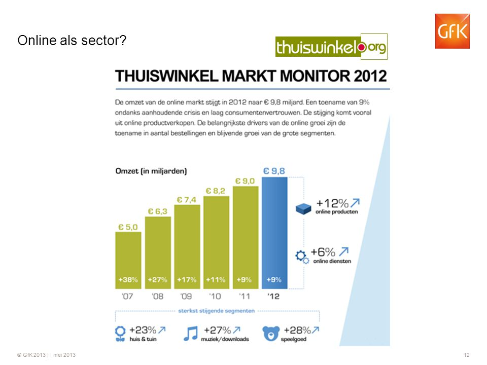 Online als sector