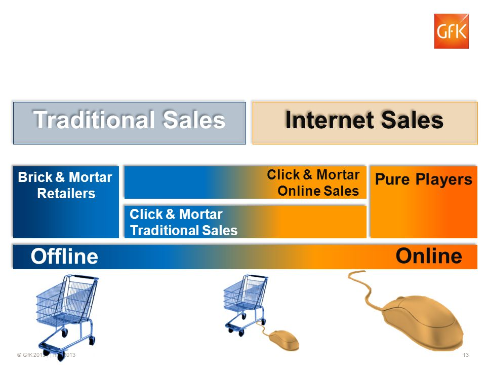 Traditional Sales Internet Sales