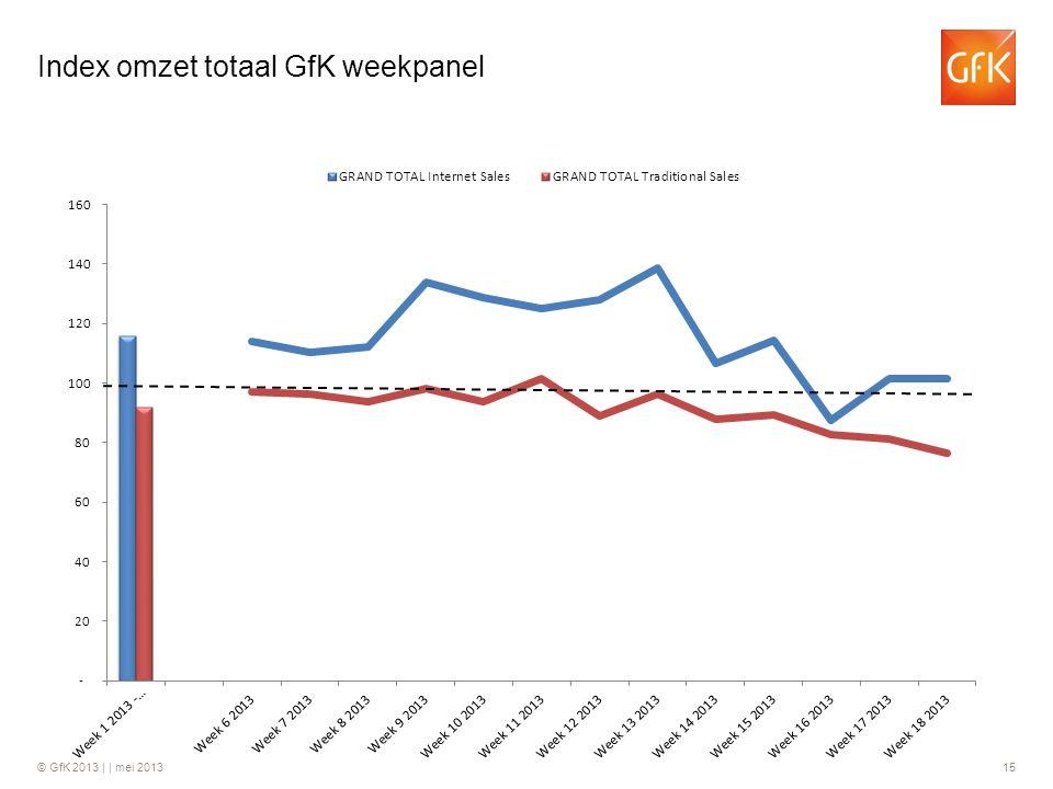 Index omzet totaal GfK weekpanel