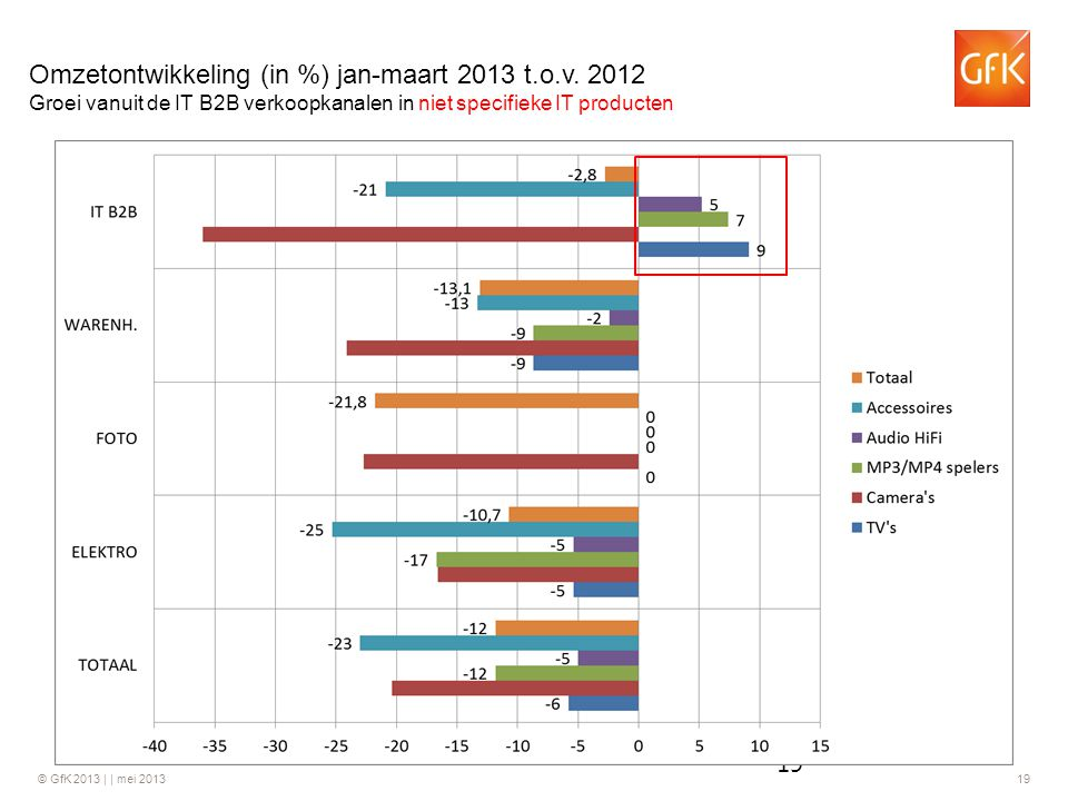 Omzetontwikkeling (in %) jan-maart 2013 t.o.v. 2012