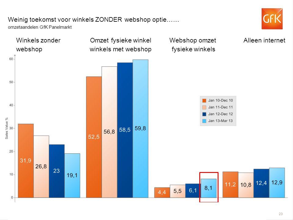 Weinig toekomst voor winkels ZONDER webshop optie……