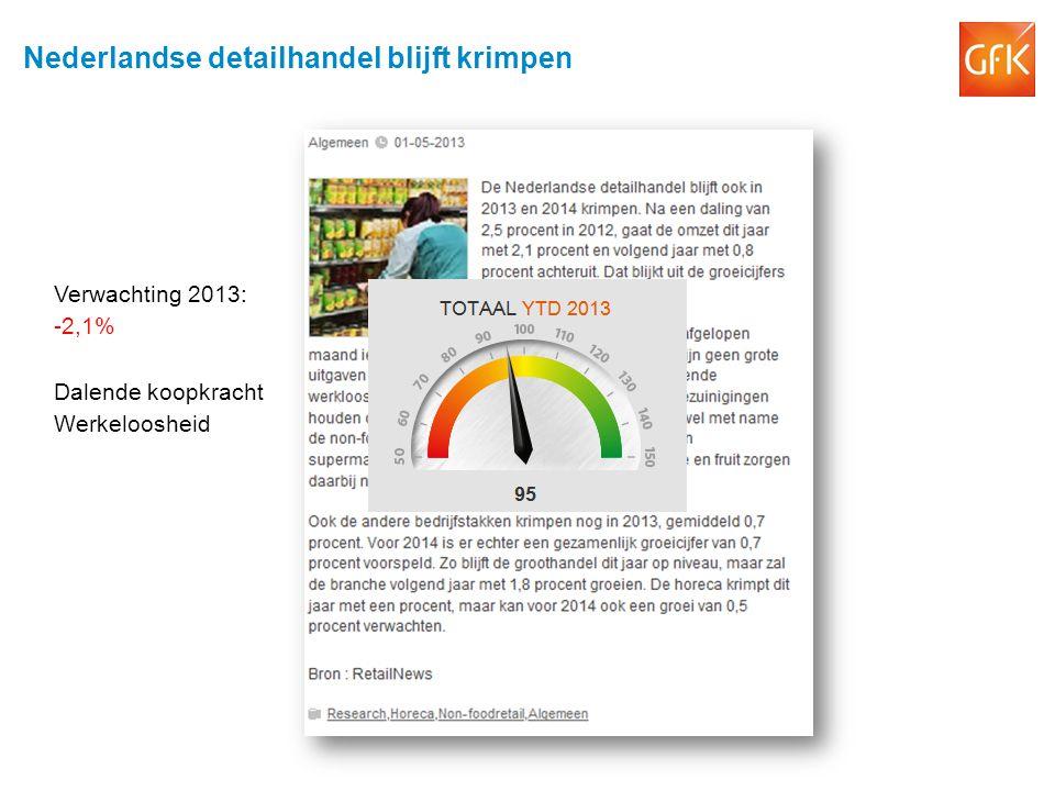 Nederlandse detailhandel blijft krimpen