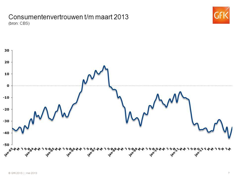 Consumentenvertrouwen t/m maart 2013 (bron: CBS)