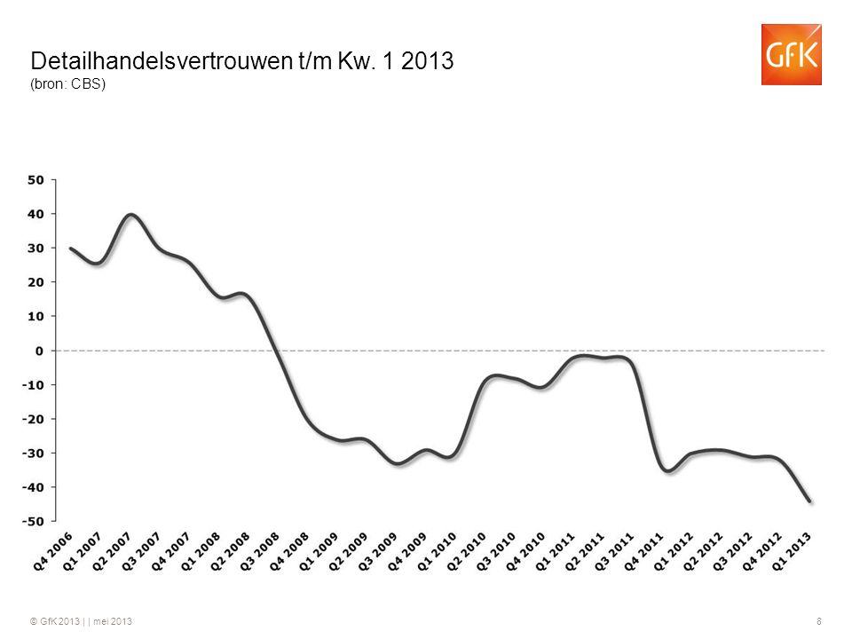 Detailhandelsvertrouwen t/m Kw. 1 2013 (bron: CBS)
