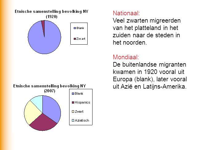 Nationaal: Veel zwarten migreerden van het platteland in het zuiden naar de steden in het noorden. Mondiaal: