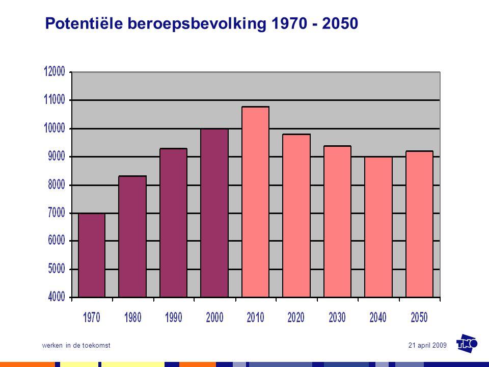 Potentiële beroepsbevolking 1970 - 2050