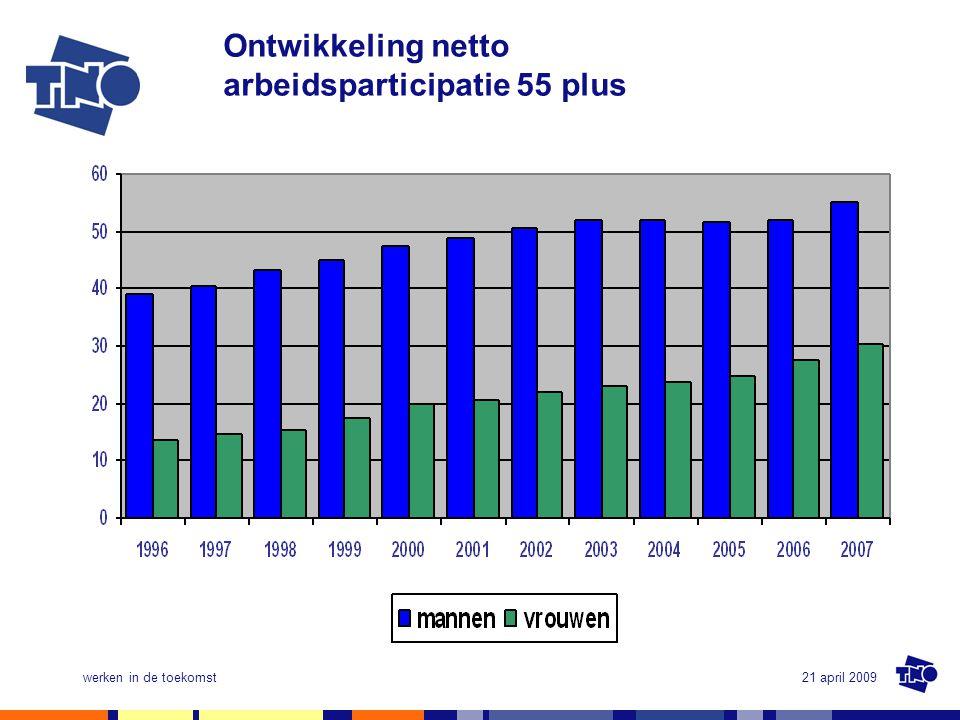 Ontwikkeling netto arbeidsparticipatie 55 plus