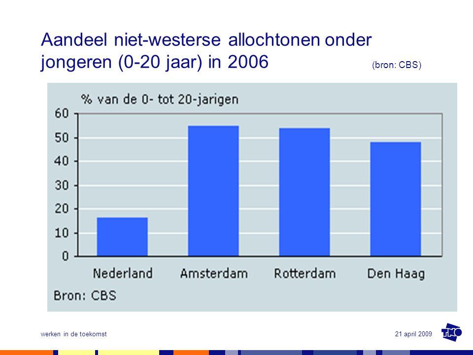 Aandeel niet-westerse allochtonen. onder jongeren (0-20 jaar) in 2006