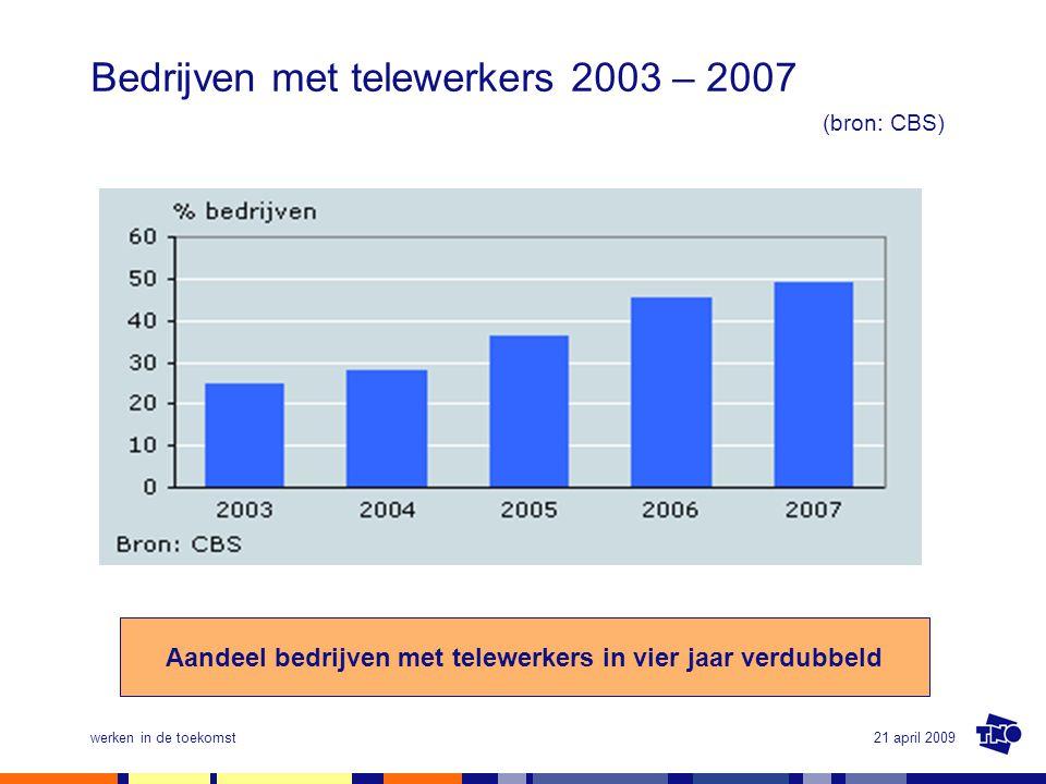 Bedrijven met telewerkers 2003 – 2007 (bron: CBS)
