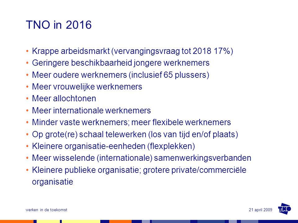 TNO in 2016 Krappe arbeidsmarkt (vervangingsvraag tot 2018 17%)