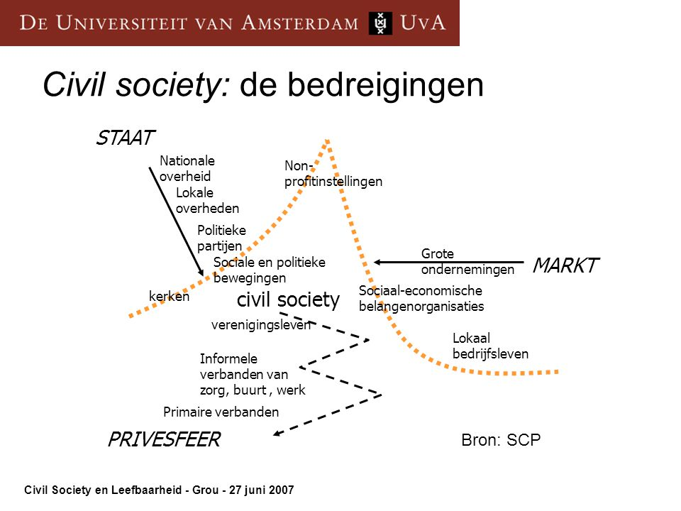 Civil society: de bedreigingen