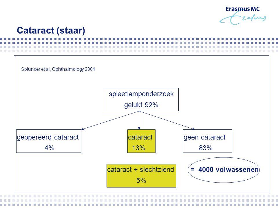 Cataract (staar) spleetlamponderzoek gelukt 92%