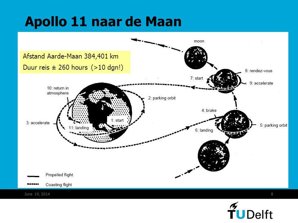 Apollo 11 naar de Maan Afstand Aarde-Maan 384,401 km Duur reis ± 260 hours (>10 dgn!) April 2, 2017