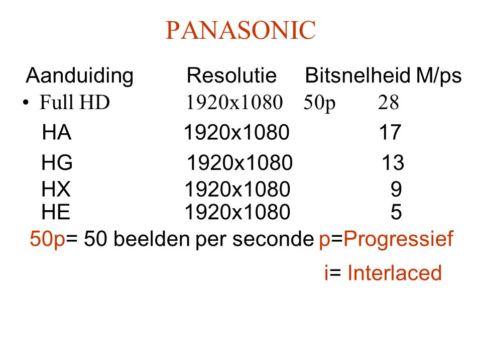 PANASONIC Aanduiding Resolutie Bitsnelheid M/ps