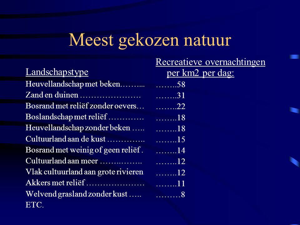Meest gekozen natuur Recreatieve overnachtingen per km2 per dag: