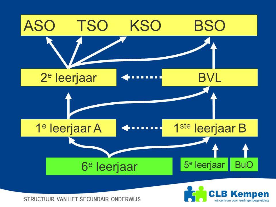 ASO TSO KSO BSO 2e leerjaar BVL 1e leerjaar A 1ste leerjaar B