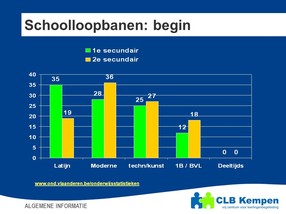 Schoolloopbanen: begin