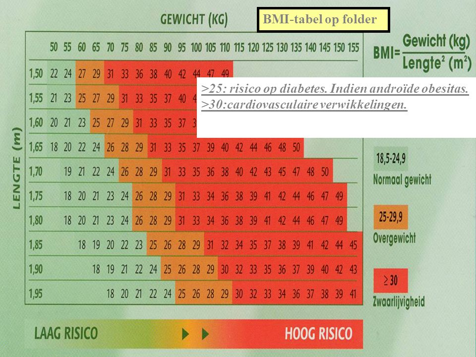 BMI-tabel op folder >25: risico op diabetes. Indien androïde obesitas.