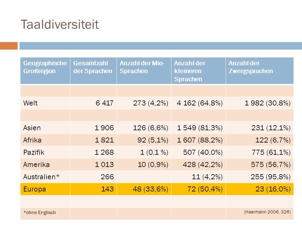 Taaldiversiteit Welt 6 417 273 (4,2%) 4 162 (64,8%) 1 982 (30,8%)