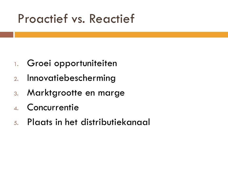 Proactief vs. Reactief Groei opportuniteiten Innovatiebescherming