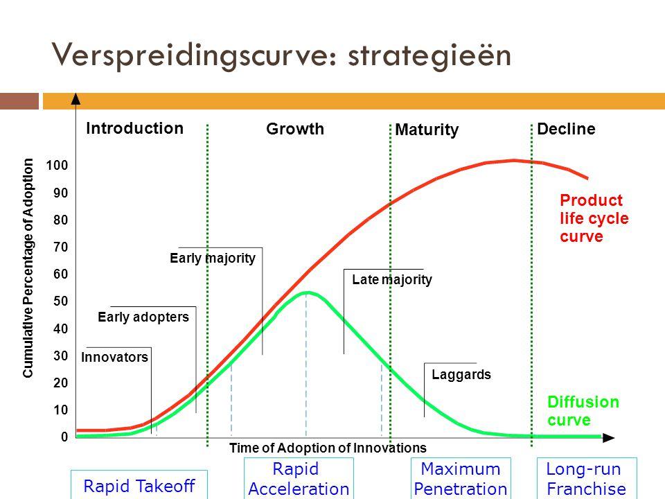 Verspreidingscurve: strategieën