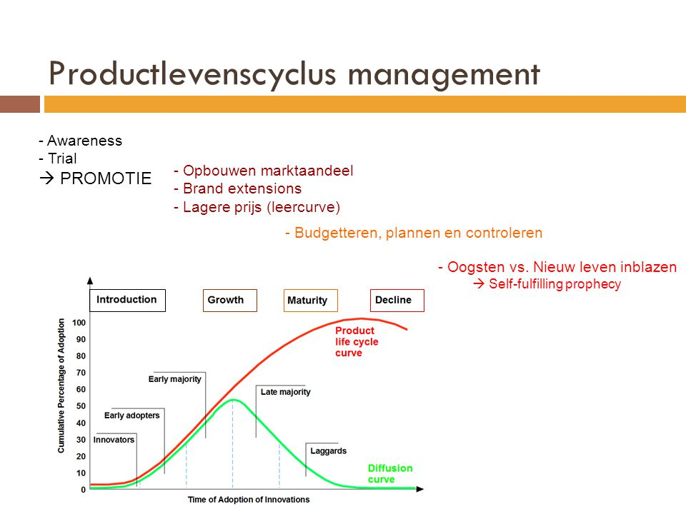Productlevenscyclus management
