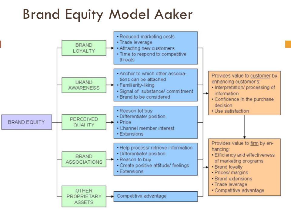 Brand Equity Model Aaker