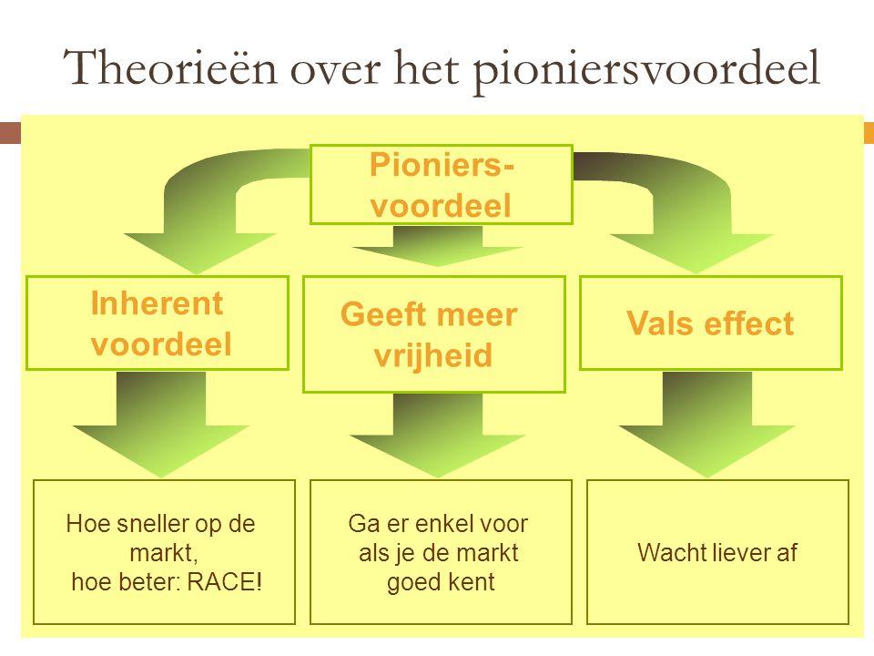 Theorieën over het pioniersvoordeel