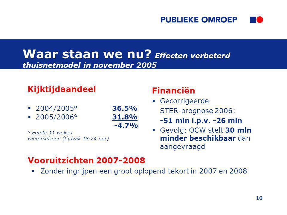 Waar staan we nu Effecten verbeterd thuisnetmodel in november 2005