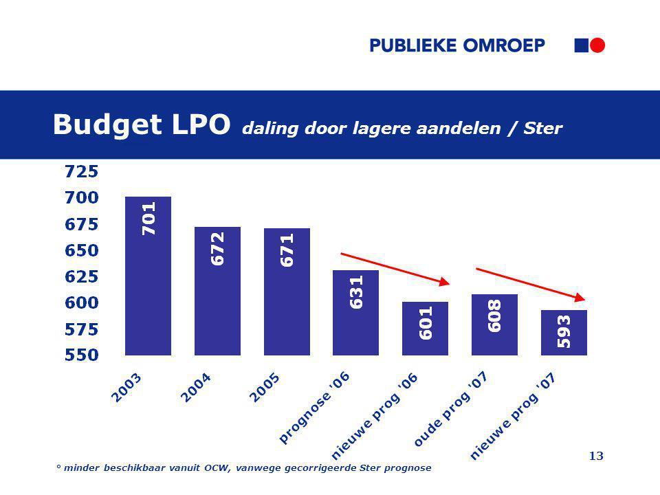 Budget LPO daling door lagere aandelen / Ster