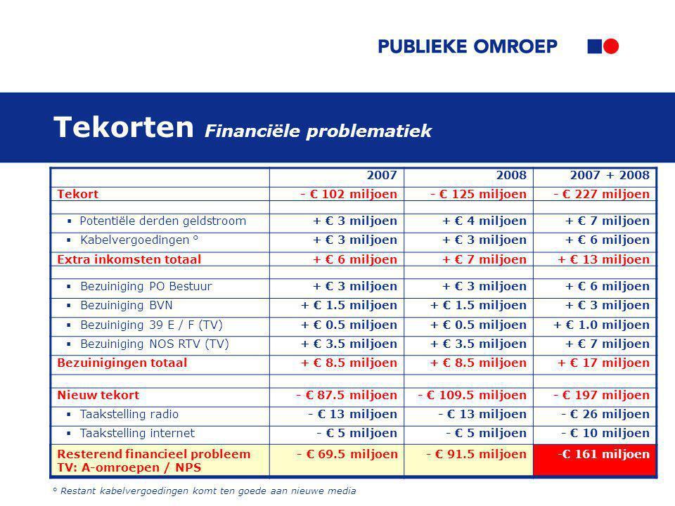 Tekorten Financiële problematiek