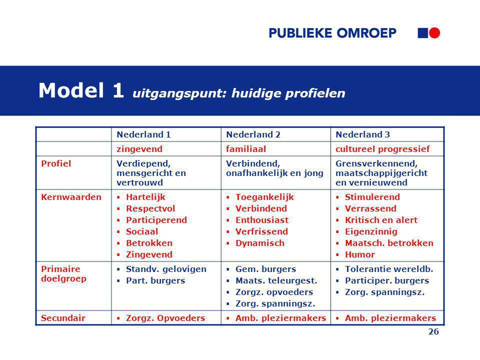 Model 1 uitgangspunt: huidige profielen