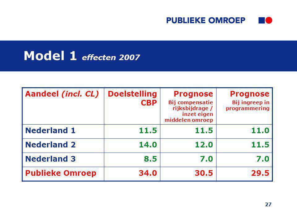 Model 1 effecten 2007 Aandeel (incl. CL) Doelstelling CBP Prognose