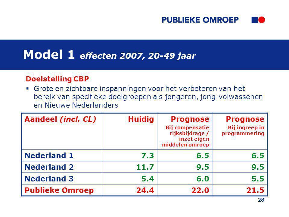 Model 1 effecten 2007, 20-49 jaar Aandeel (incl. CL) Huidig Prognose