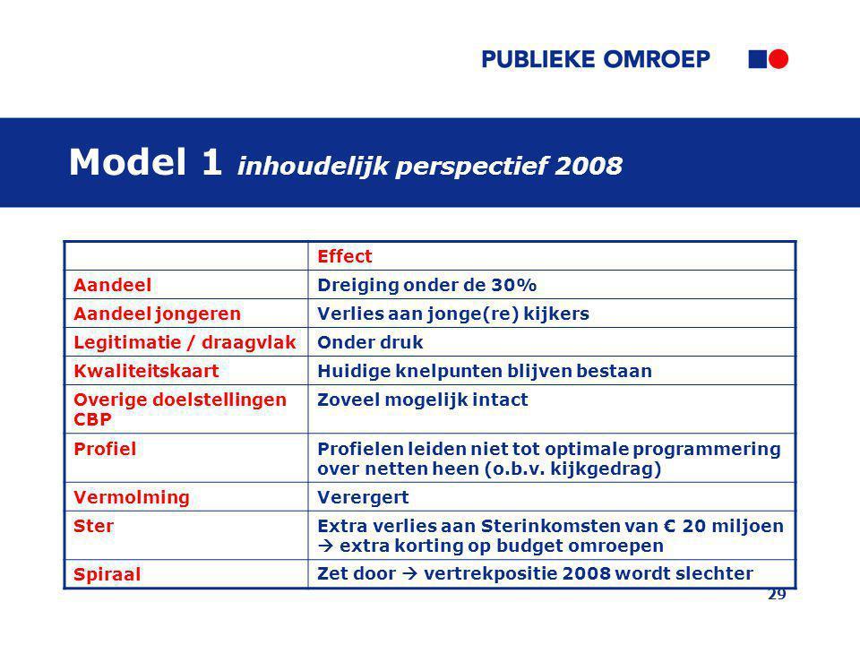 Model 1 inhoudelijk perspectief 2008