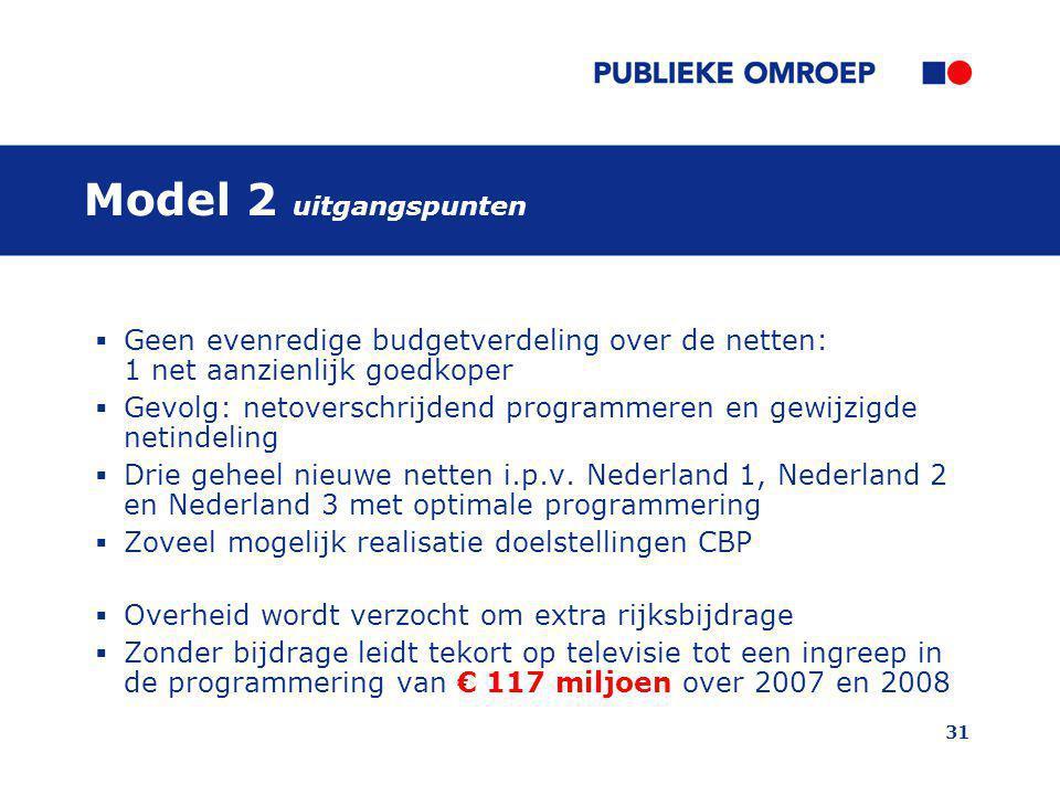Model 2 uitgangspunten Geen evenredige budgetverdeling over de netten: 1 net aanzienlijk goedkoper.