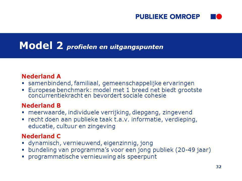 Model 2 profielen en uitgangspunten