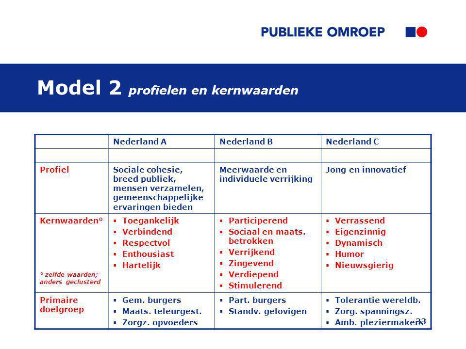 Model 2 profielen en kernwaarden