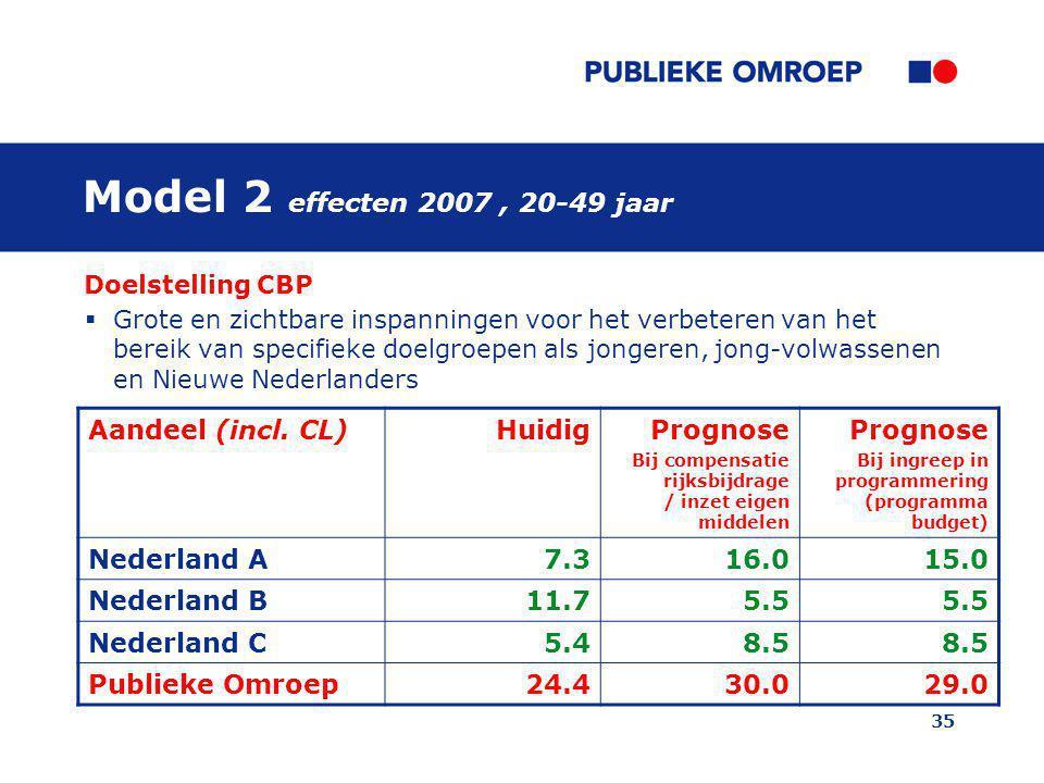 Model 2 effecten 2007 , 20-49 jaar Aandeel (incl. CL) Huidig Prognose