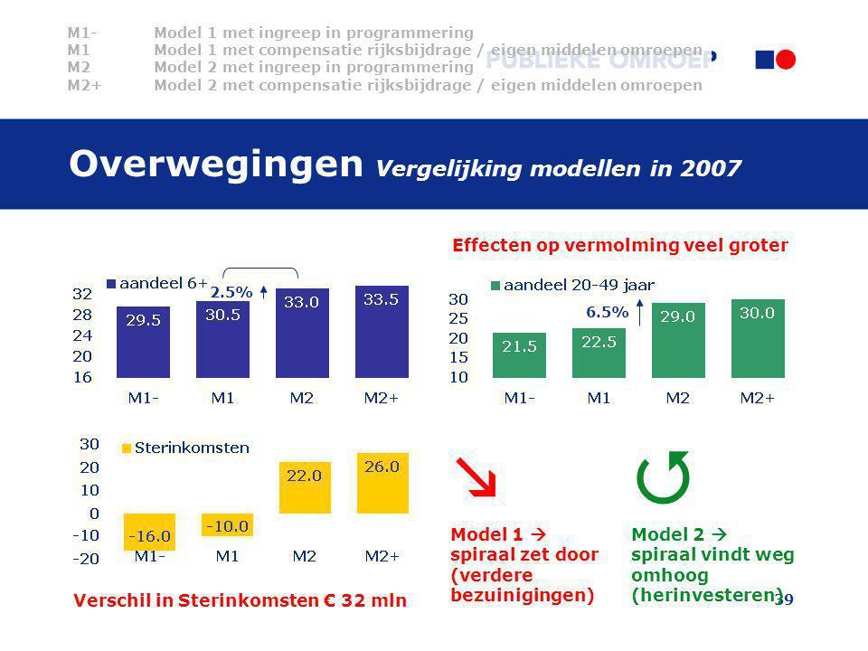 Overwegingen Vergelijking modellen in 2007
