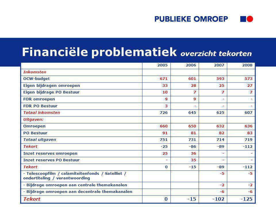 Financiële problematiek overzicht tekorten