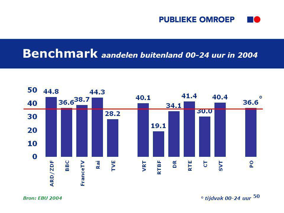 Benchmark aandelen buitenland 00-24 uur in 2004