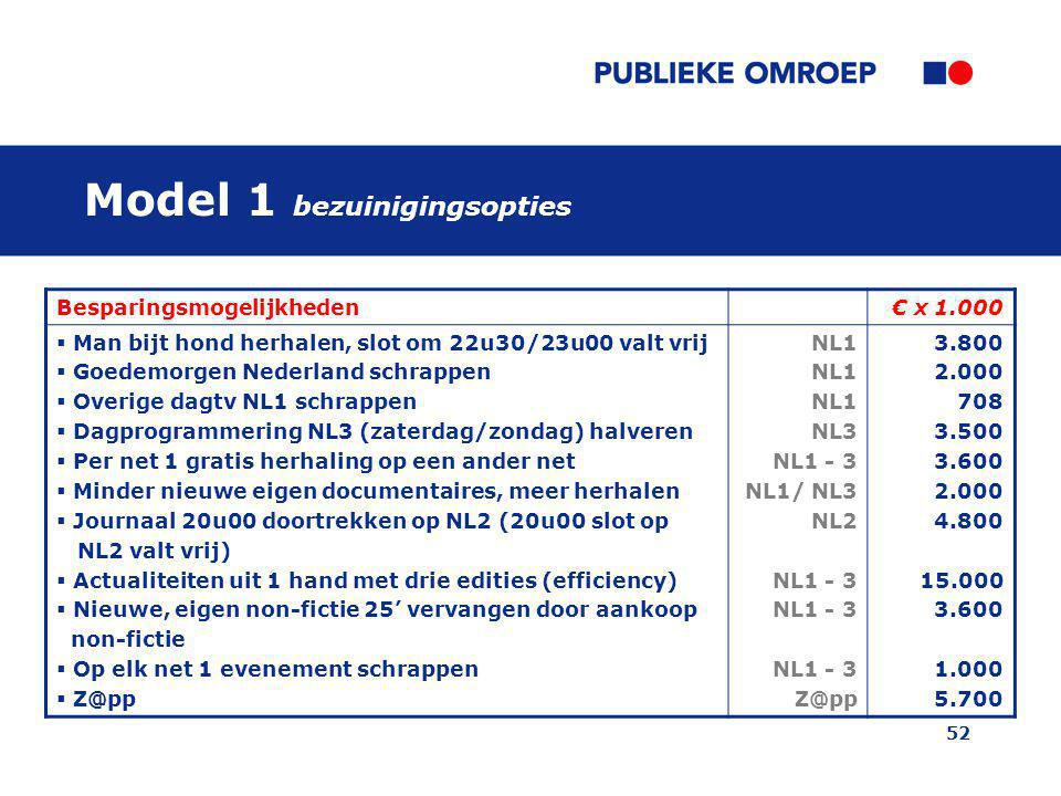 Model 1 bezuinigingsopties