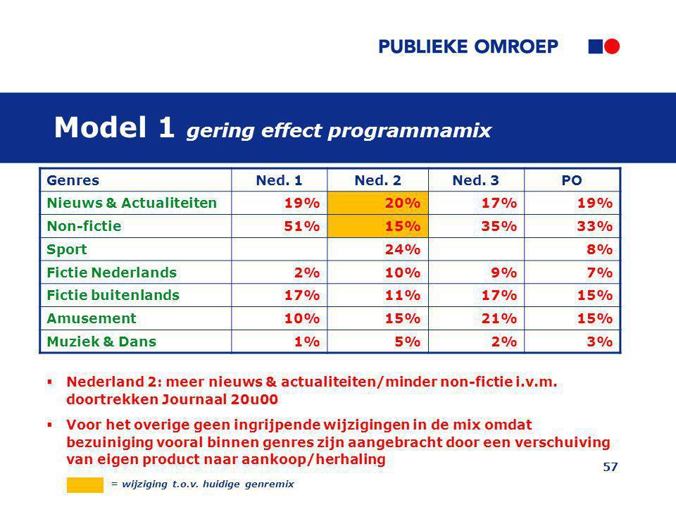 Model 1 gering effect programmamix