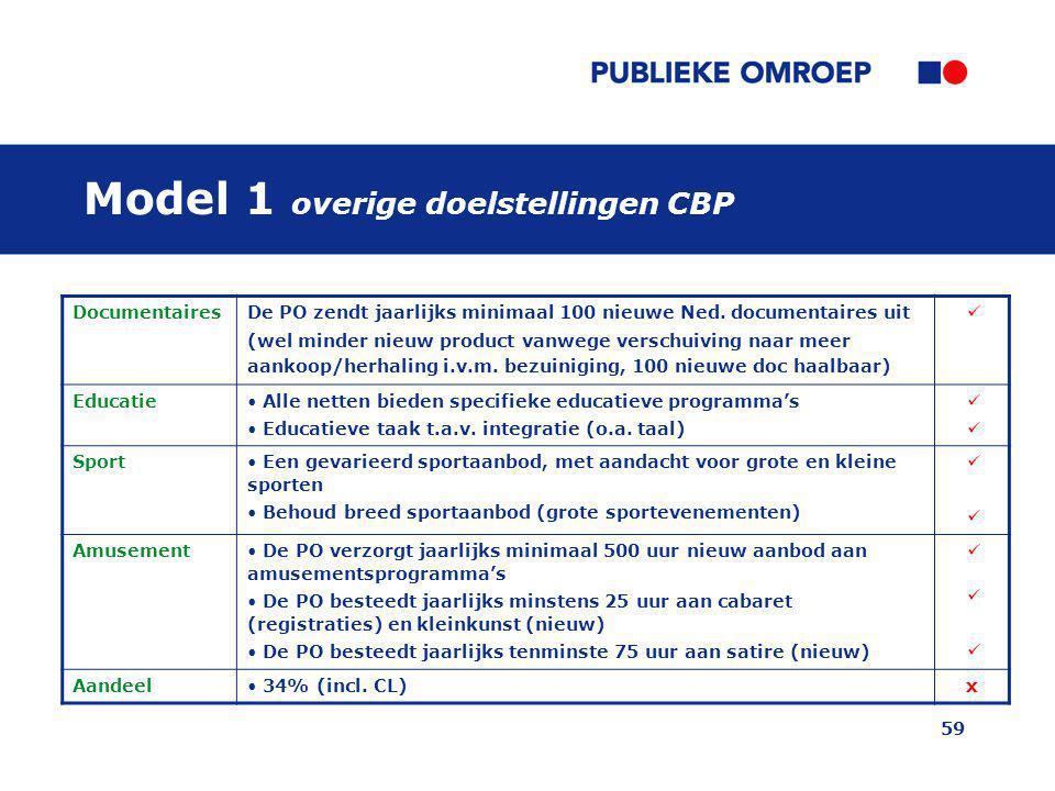 Model 1 overige doelstellingen CBP