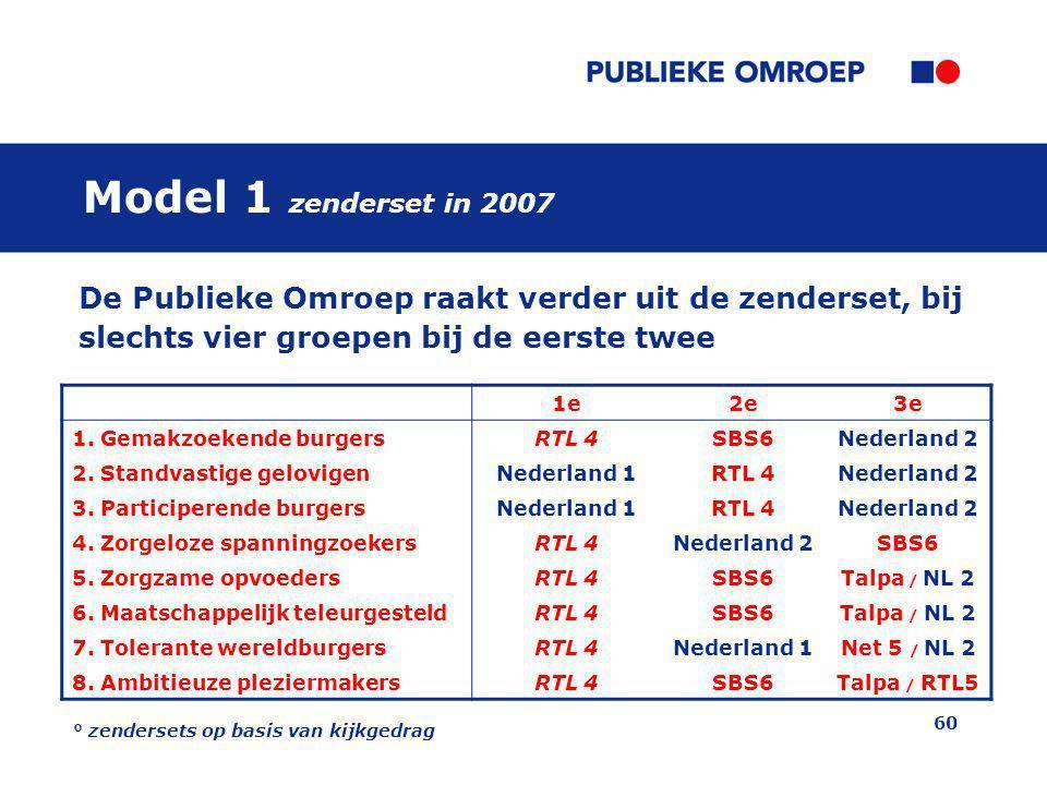 Model 1 zenderset in 2007 De Publieke Omroep raakt verder uit de zenderset, bij slechts vier groepen bij de eerste twee.